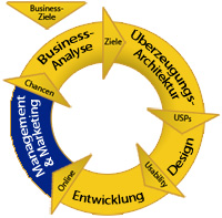 Internetphasen, Management & Marketing