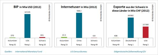 2012 hatte Kolumbien rund 22 Millionen Internetnutzer, mehr als drei mal so viele wie die Schweiz.