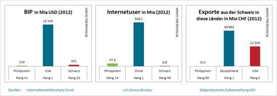 2012 hatten die Philippinen ca. 38 Millionen Internetnutzer und lagen somit auf Rang 14.