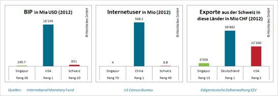 Singapur liegt mit 3'559 Millionen CHF auf Rang 13 der Liste der Exporte der Schweiz.