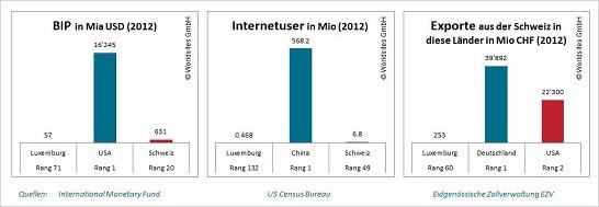 2012 exportierte die Schweiz Waren im Wert von 253 Millionen CHF nach Luxemburg.