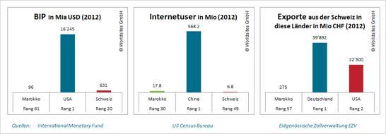 Mit 17.8 Millionen Internetnutzern war Marokko  2012 auf Rang 30 im internationalen Vergleich.