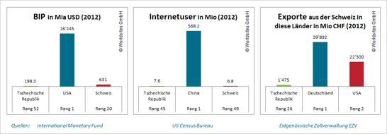 2012 exportierte die Schweiz Waren im Wert von 1'475 Millionen CHF nach Tschechien.