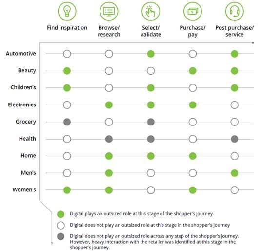 Online-Einfluss nach Branchen