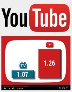"""""""Die Kaufwahrscheinlichkeit steigt dank YouTube um 26 %."""" (Google / GfK Landliebe-Studie 2016)"""